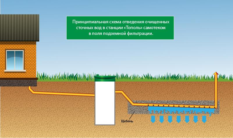 Как сделать отвод воды от колодца