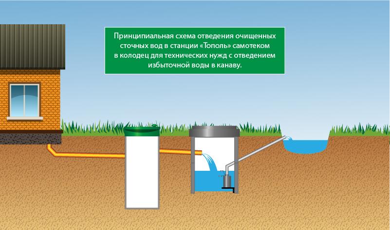 Способы отведения сточных вод
