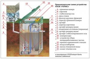 Схема устройства септика ТОПАС